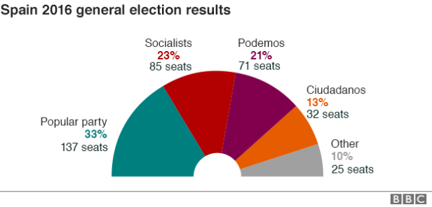 BBC 2016 Spanish Election results